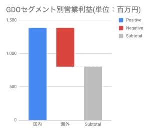 おすすめゴルフアプリドットコム_GDOセグメント別営業利益(単位:百万円)