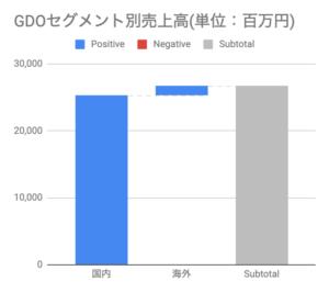 おすすめゴルフアプリドットコム_GDOセグメント別売上高(単位:百万円)