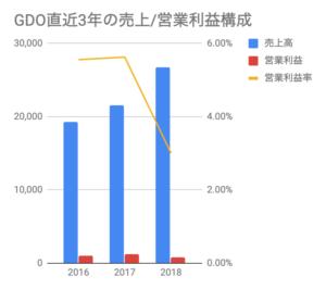 おすすめゴルフアプリドットコム_GDO直近3年の売上/営業利益構成