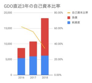 おすすめゴルフアプリドットコム_GDO直近3年の自己資本比率