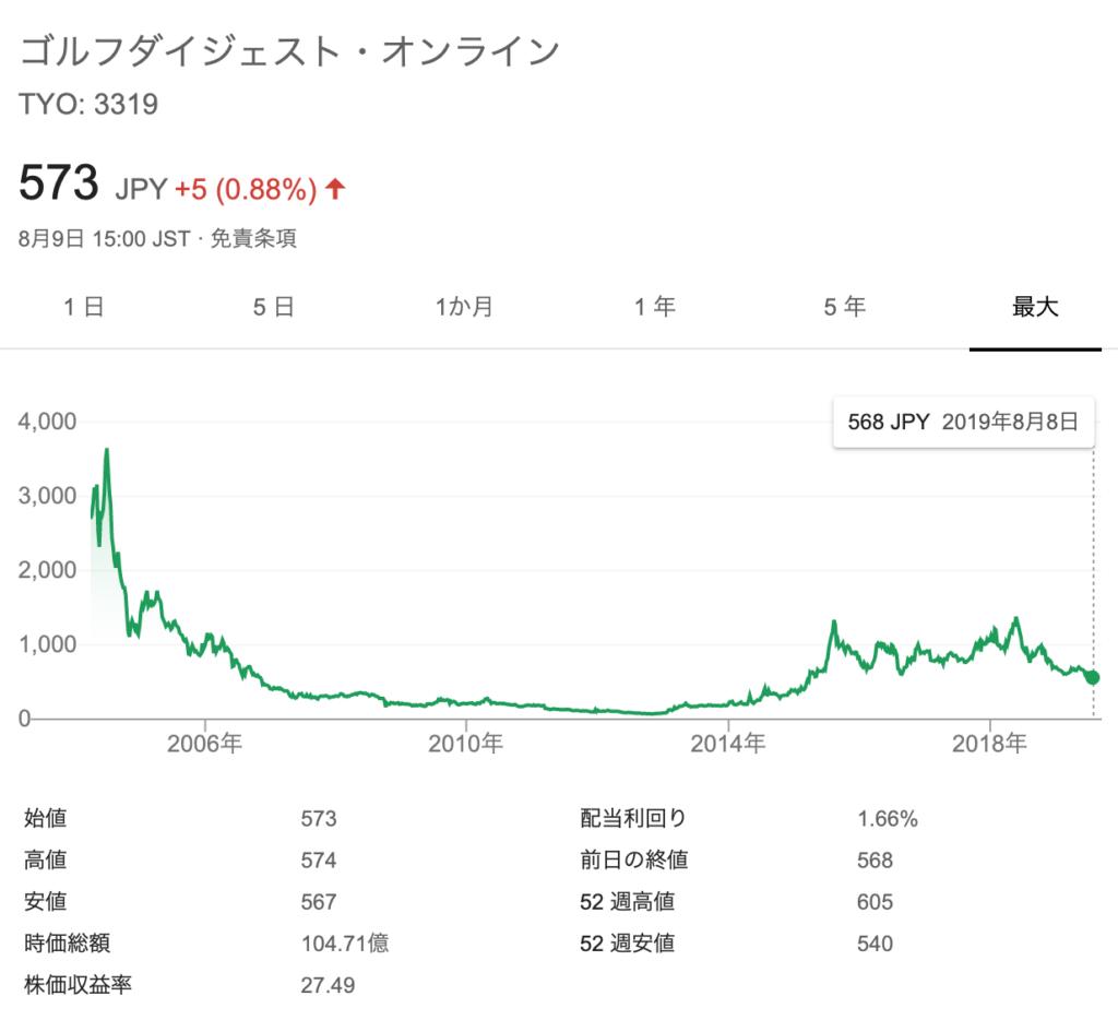 おすすめゴルフアプリドットコム_GDO_時価総額