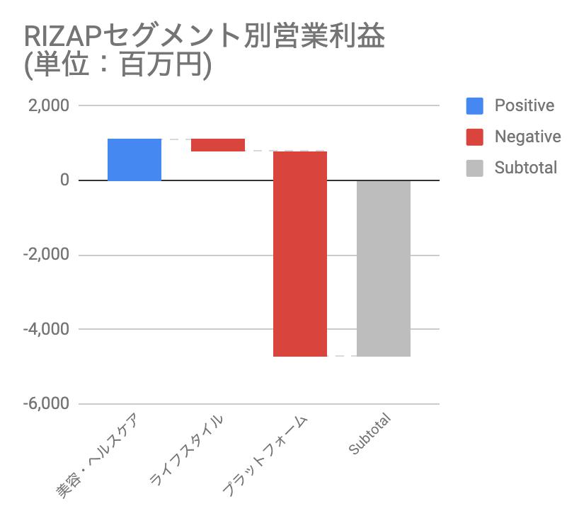 おすすめゴルフアプリドットコム_RIZAPセグメント別営業利益
