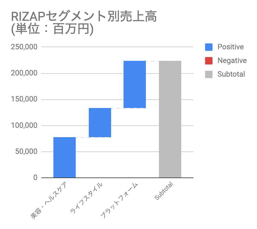 おすすめゴルフアプリドットコム_RIZAPセグメント別売上高