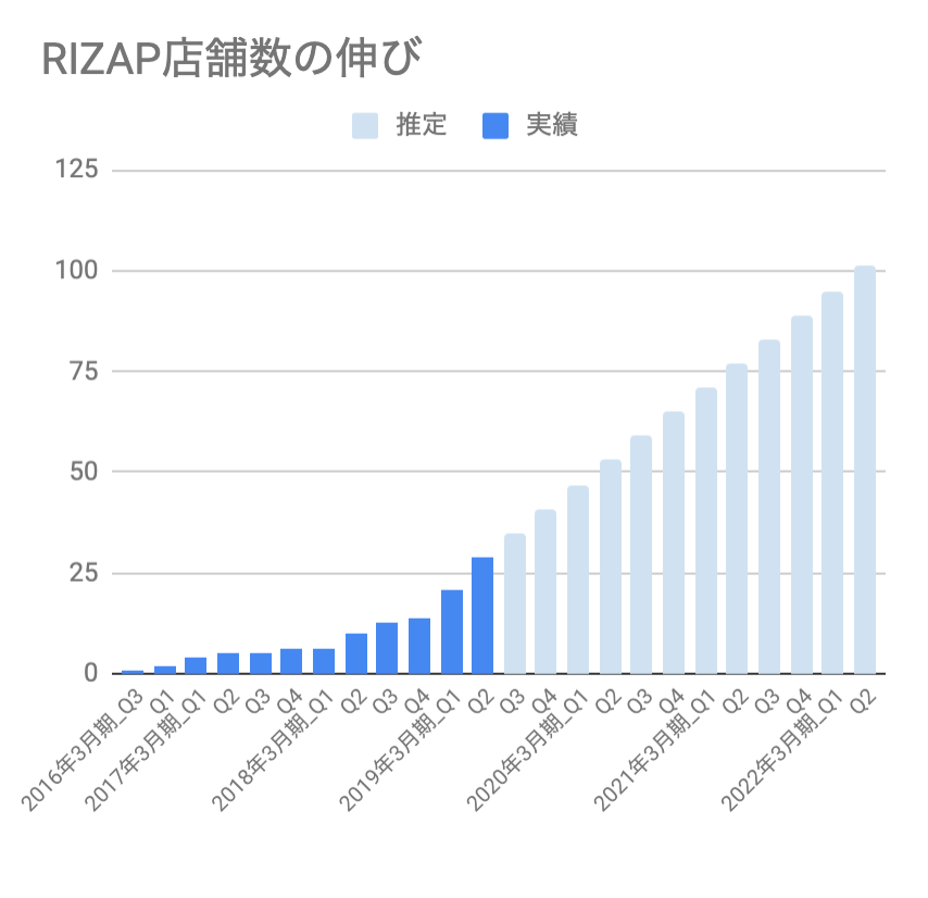 おすすめゴルフアプリドットコム_RIZAP店舗数の伸び(推定含む)