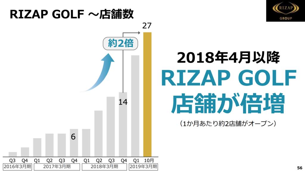 おすすめゴルフアプリドットコム_RIZAP店舗数の伸び