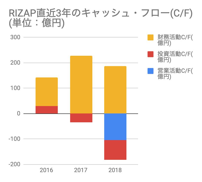 おすすめゴルフアプリドットコム_RIZAP直近3年のキャッシュ・フロー(C/F)