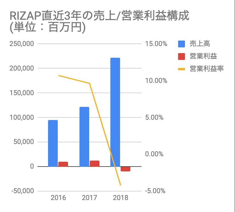 おすすめゴルフアプリドットコム_RIZAP直近3年の売上/営業利益構成