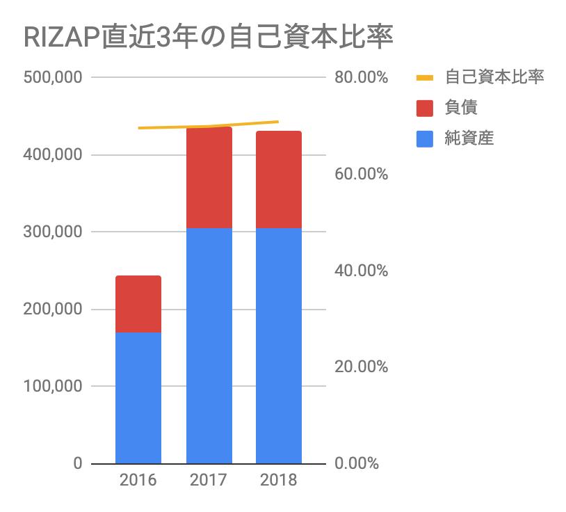 おすすめゴルフアプリドットコム_RIZAP直近3年の自己資本比率