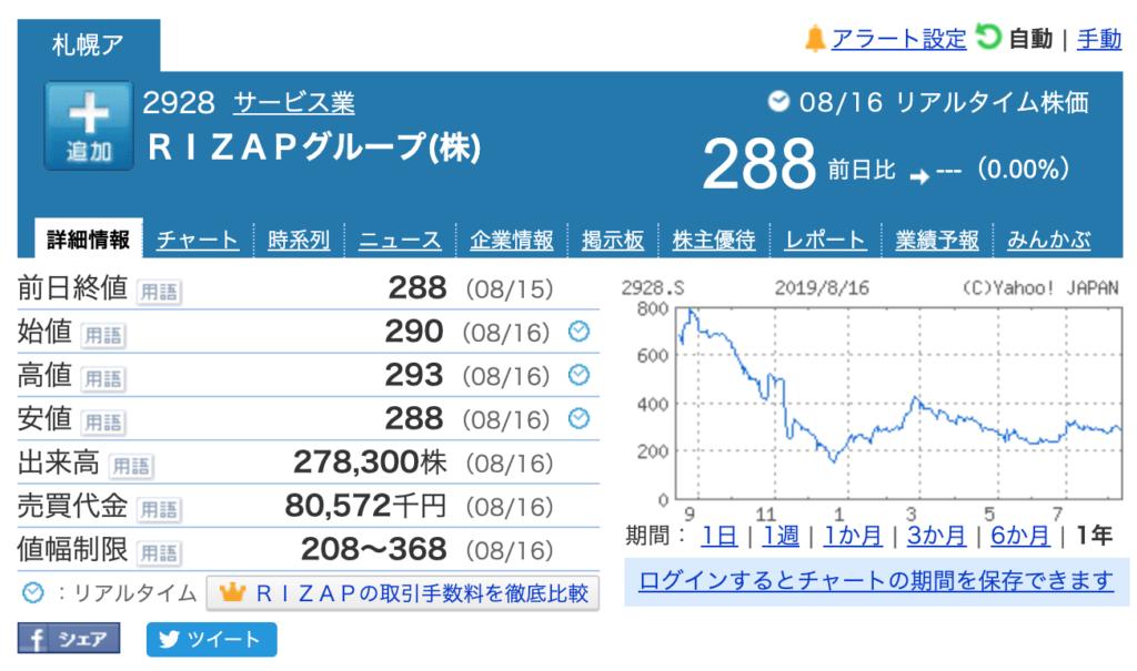 おすすめゴルフアプリドットコム_RIZAP_株価