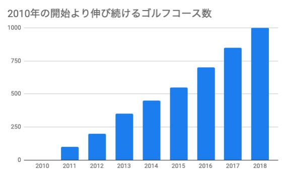 おすすめゴルフアプリドットコム_2010年の開始より伸び続けるゴルフコース数