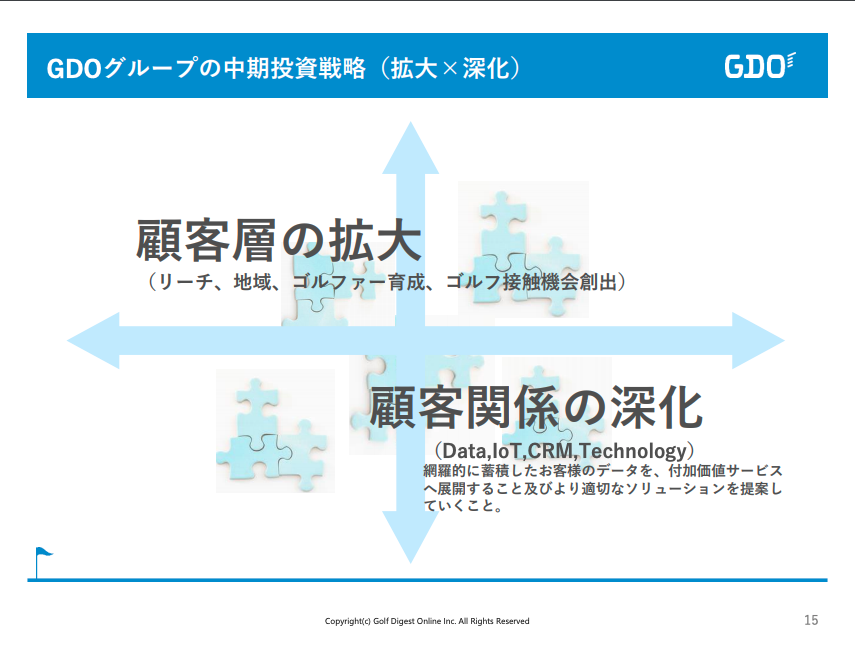 おすすめゴルフアプリドットコム_GDO2019年12月期(第21期)上期決算資料(顧客層の拡大と顧客関係の深化)
