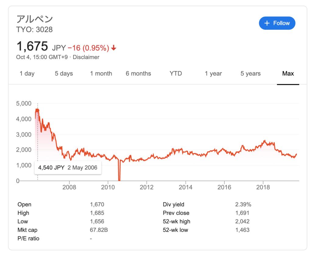 おすすめゴルフアプリドットコム_アルペン_株価